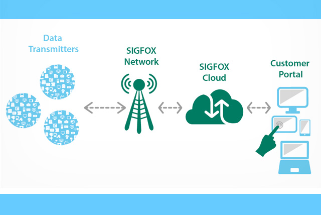 Sigfox Technology And Innovation To Bring Your Ideas To