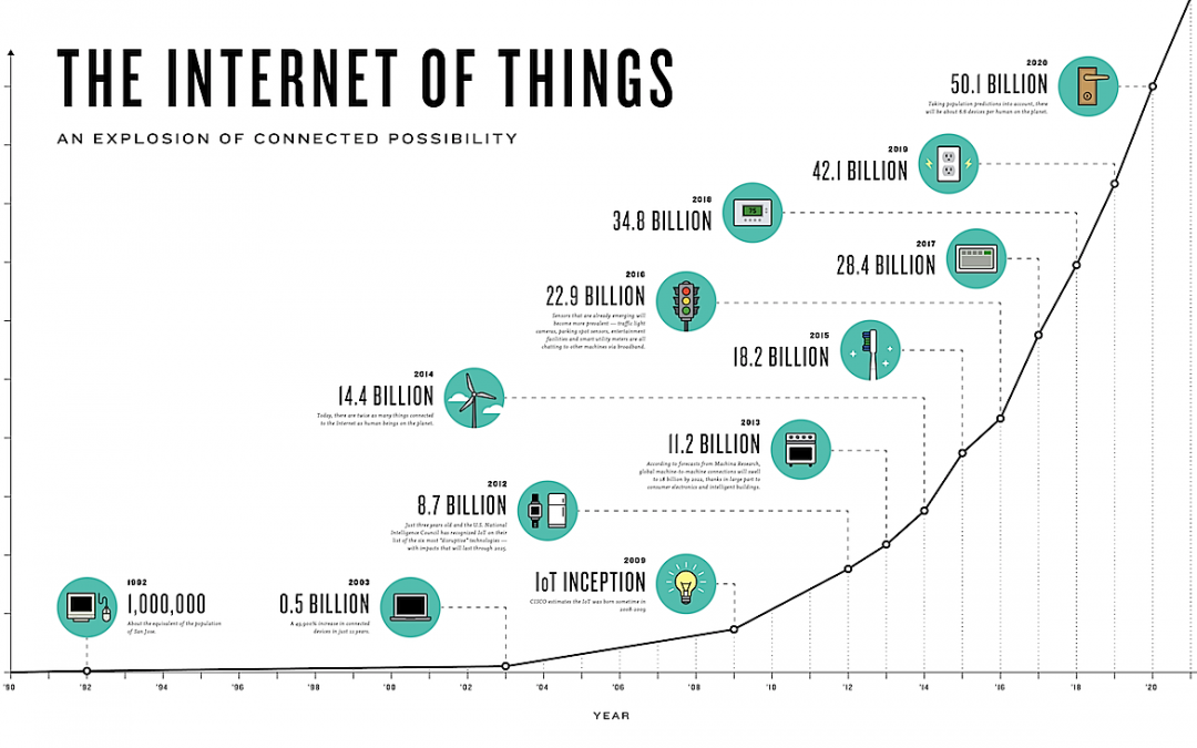 What is the Internet of Things (IoT) ?